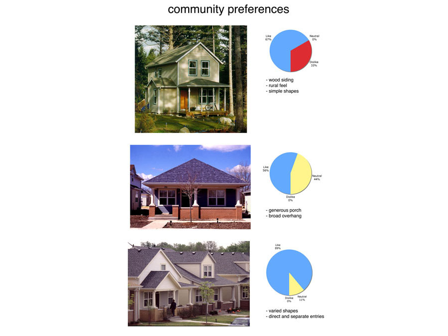 Results of the community preference survey for the New Haven proposal.