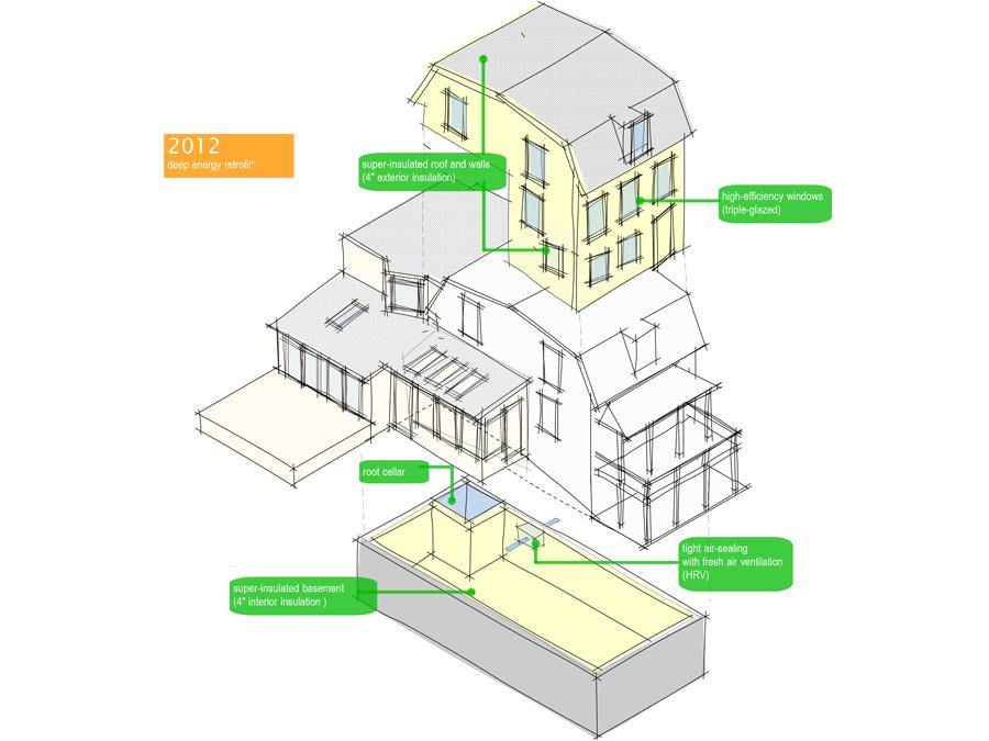 The Urban Homestead get's a deep energy retrofit.
