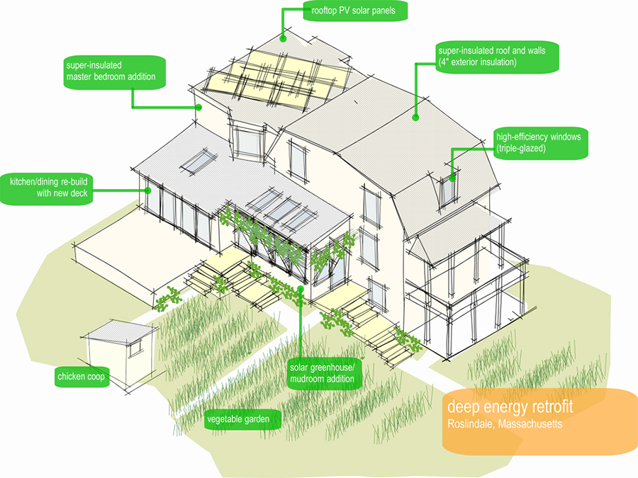 The parts of a deep energy retrofit for the Urban Homestead.