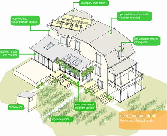 The Urban Homestead, Deep Energy Retrofit.
