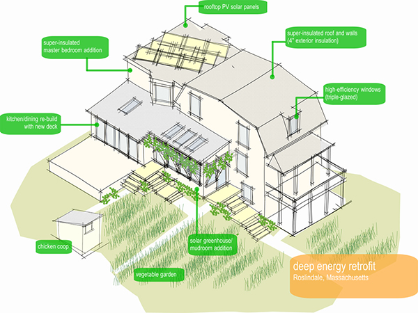 The Urban Homestead, Deep Energy Retrofit.